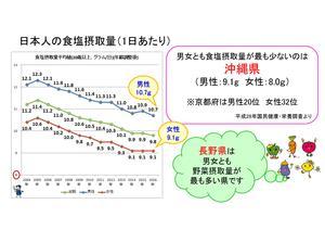 日本人の食塩摂取量(1日あたり)